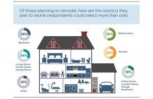 Hartford - House Remodel Infographic